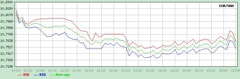 График EUR/UAH