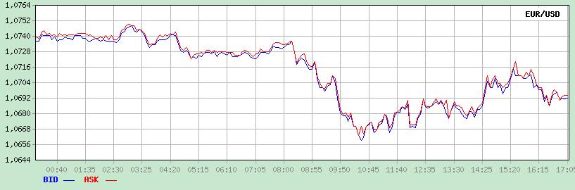 Международный рынок