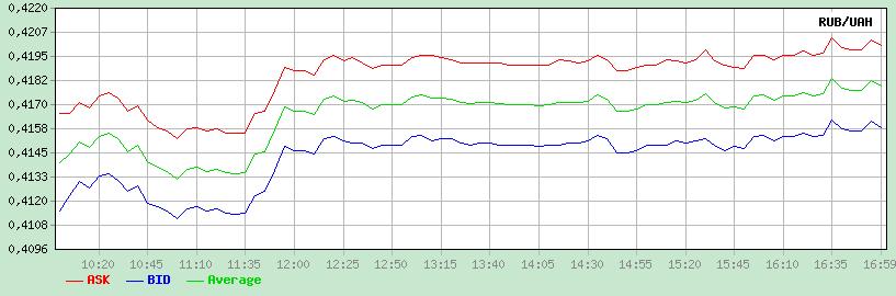 График RUB/UAH